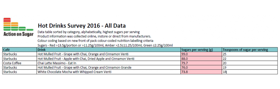 Coffee - All data